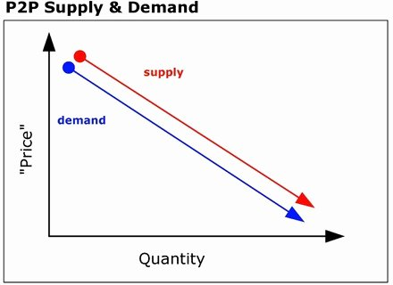 Supply and Demand Worksheet Lovely 49 Supply and Demand Worksheet Supply and Demand