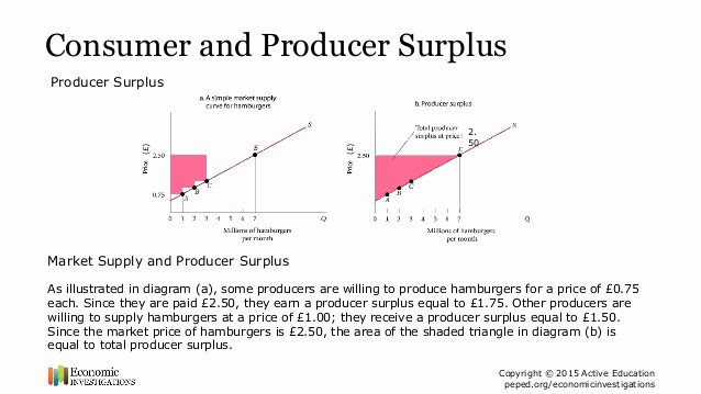 Supply and Demand Worksheet Lovely Consumer Producer Surplus Diagram