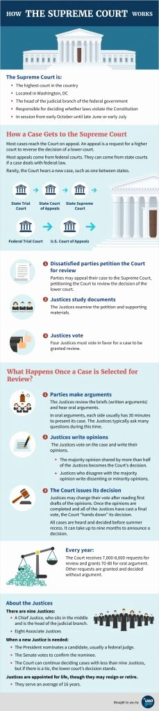 Supreme Court Cases Worksheet Answers Inspirational Unbelievable How the Supreme Court Works Lesson Plan