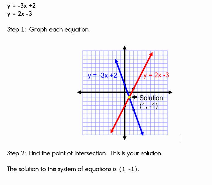 Systems Of Equations Graphing Worksheet New Graphing Systems Of Equations