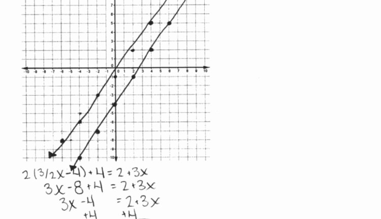 Systems Of Equations Review Worksheet Elegant Our Review Of Amazing solving Systems Equationsgraphing
