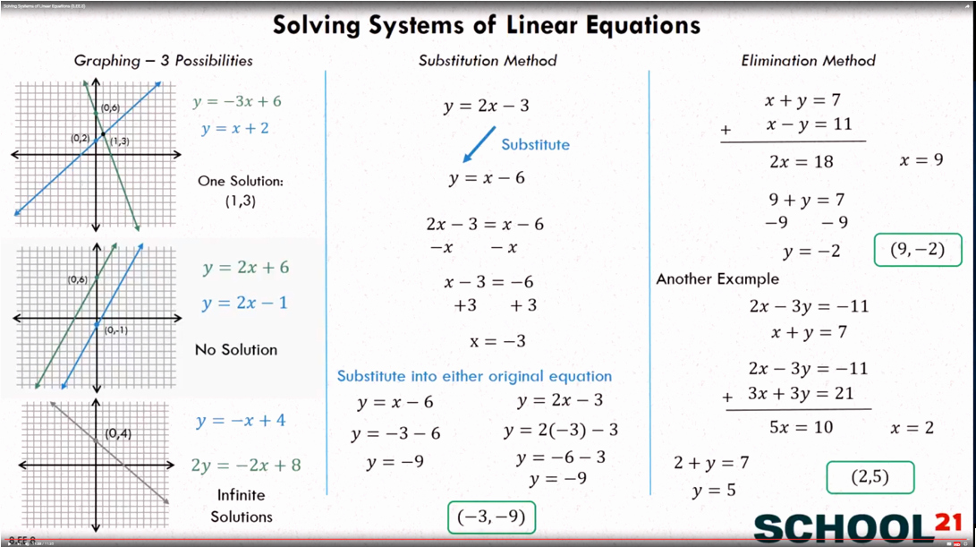Systems Of Equations Worksheet Lovely Systems Of Equations Types Of solutions Examples