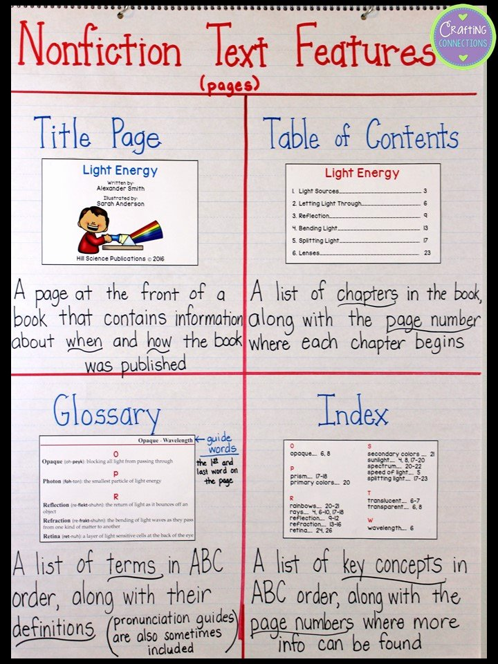Text Features Worksheet 2nd Grade Beautiful Crafting Connections Nonfiction Text Features Anchor