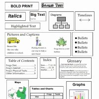 Text Features Worksheet 3rd Grade Beautiful Free Living Will form