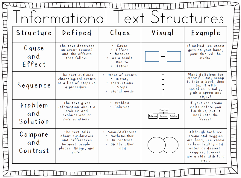 Text Structure Worksheet 4th Grade Beautiful Informational Text Structures Fourth Grade Weebly