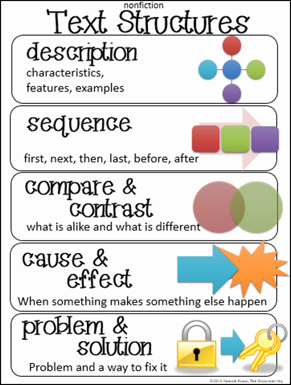 Text Structure Worksheet Pdf Lovely Text Structures Anchor Chart