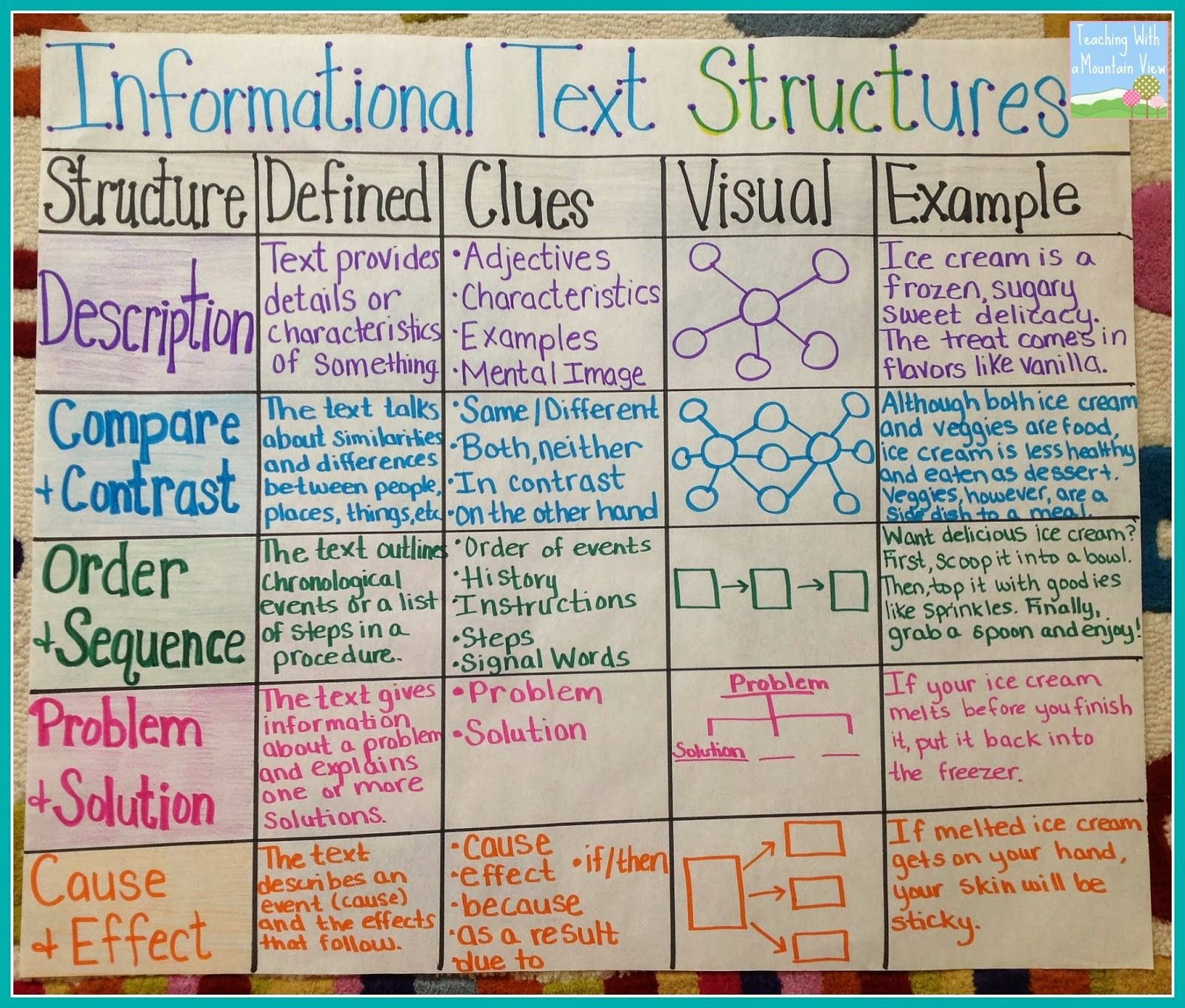 Text Structure Worksheet Pdf New Best 25 Text Types Ideas On Pinterest