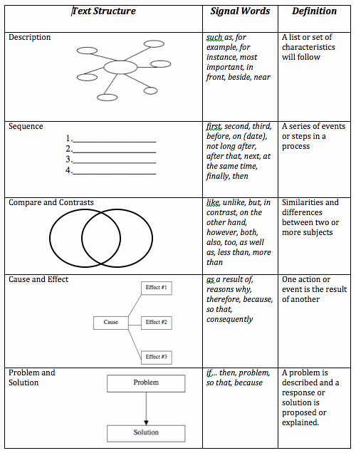 Text Structure Worksheet Pdf Unique 8th Grade Reading Text Structure