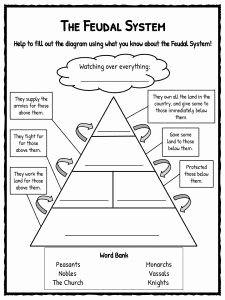 The Dark Ages Video Worksheet Lovely the Feudal System