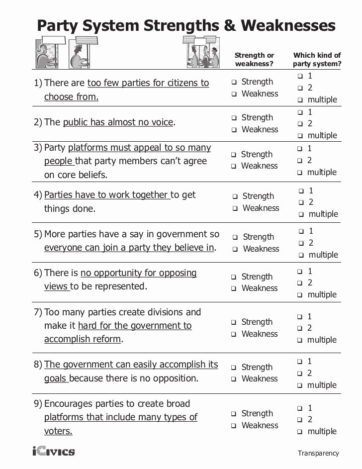 The Electoral Process Worksheet Answers Awesome Icivics Federalism Worksheet Breadandhearth
