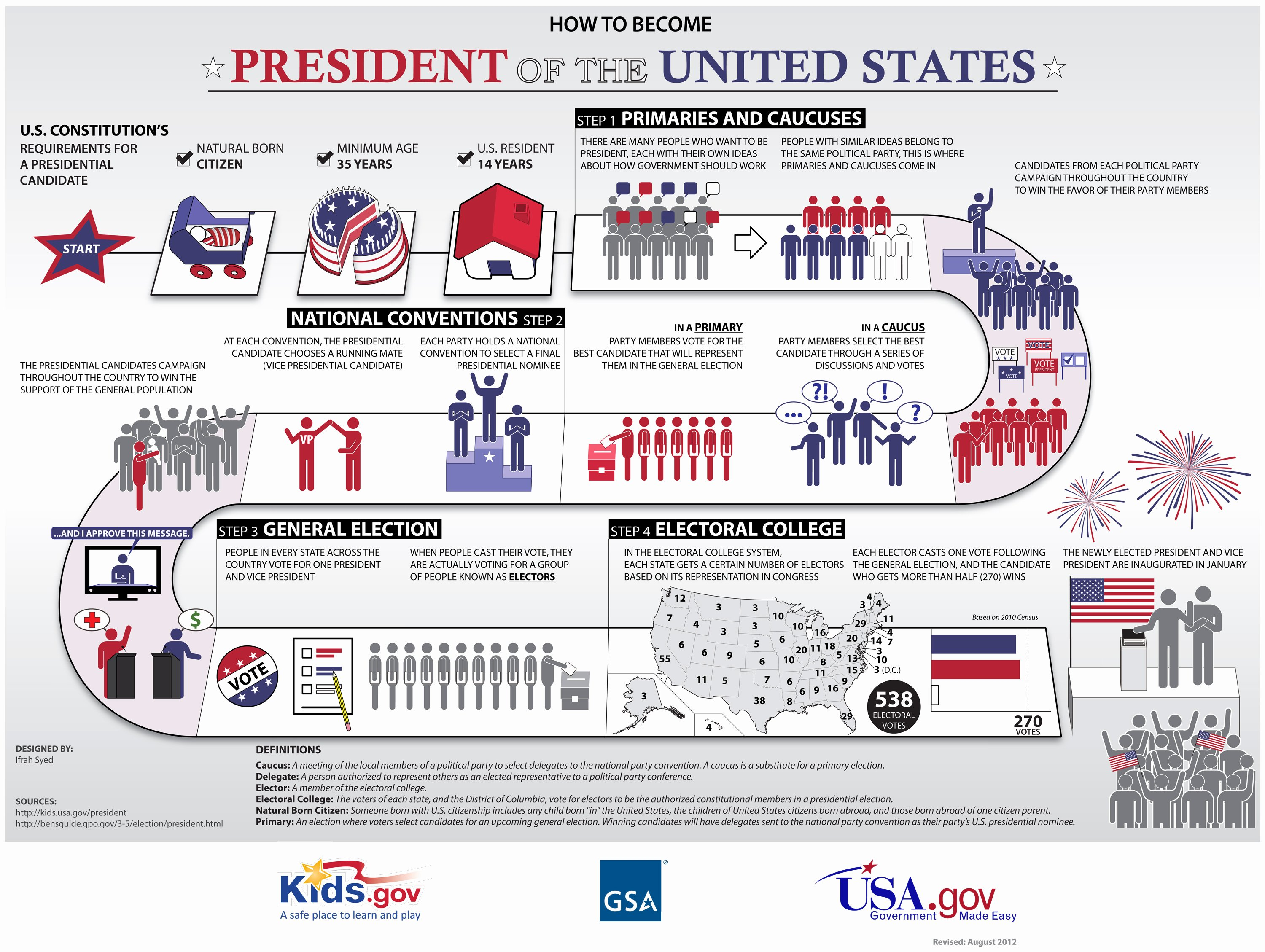 The Electoral Process Worksheet Answers Inspirational Summary Of the U S Presidential Election Process