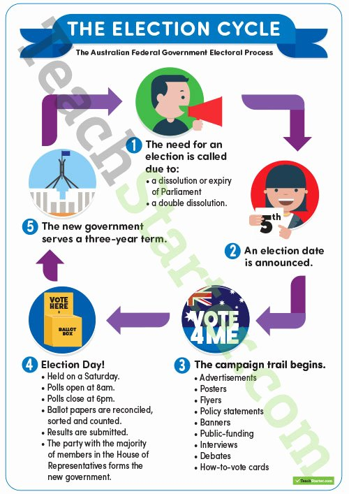The Electoral Process Worksheet Awesome the Election Cycle Poster Teaching Resource – Teach Starter