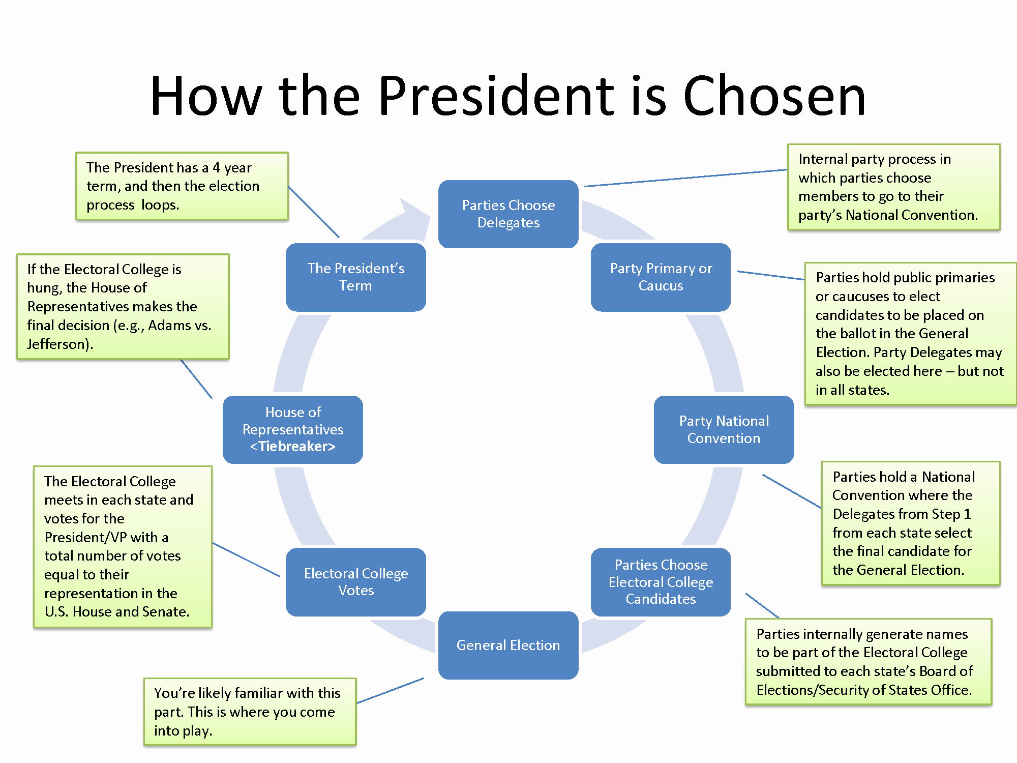 The Electoral Process Worksheet Inspirational Voting Process Worksheet