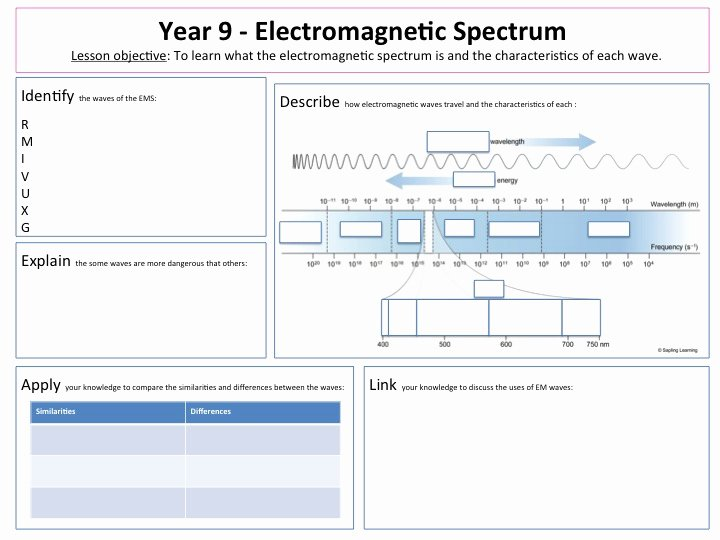 The Electromagnetic Spectrum Worksheet Answers Elegant Jade S E Stop Science Shop Teaching Resources Tes