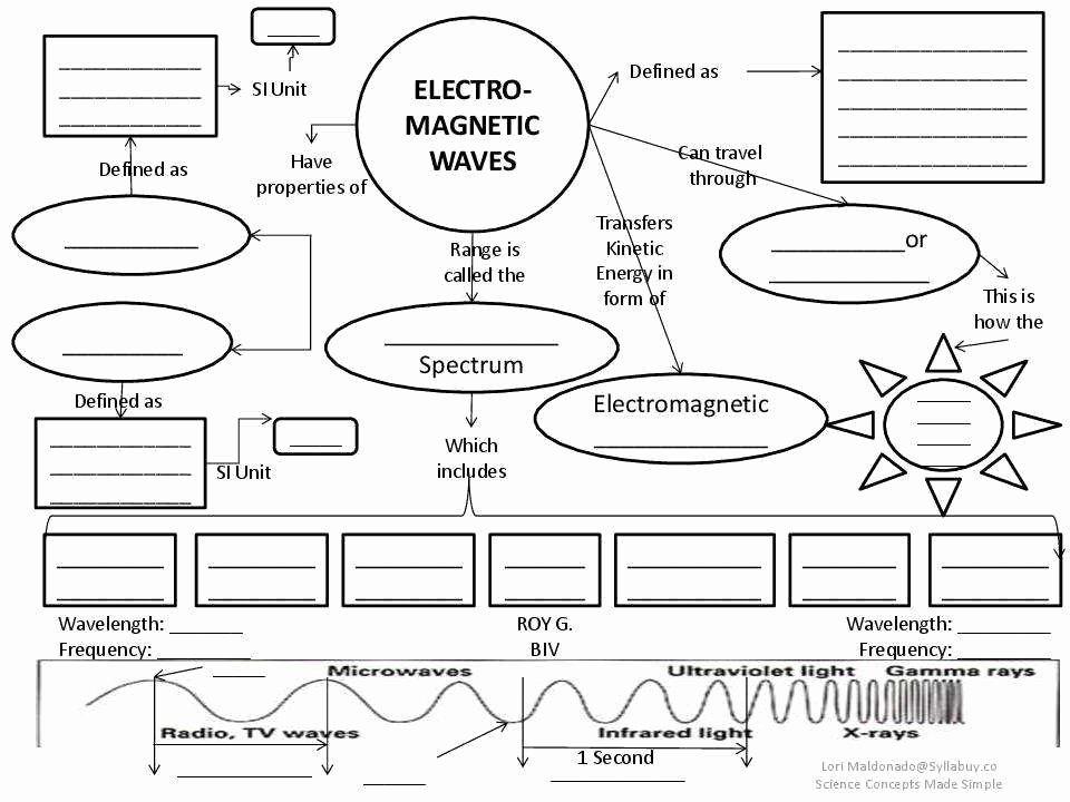 The Electromagnetic Spectrum Worksheet Best Of Electromagnetic Spectrum Worksheet