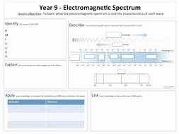 The Electromagnetic Spectrum Worksheet Fresh Electromagnetic Spectrum Lesson and Lesson Map Worksheet