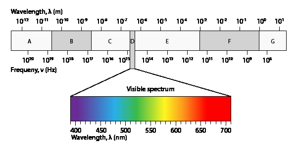 The Electromagnetic Spectrum Worksheet New Free Electromagnetic Spectrum Printable Worksheet Great