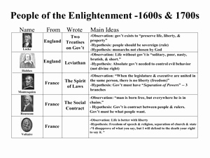 The Enlightenment Worksheet Answers Fresh People Of the Enlightenment 1600s & 1700s 8th 12th
