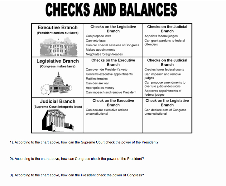The Executive Branch Worksheet Lovely ️ Executive Branch Dbq Executive Branch 2019 02 04