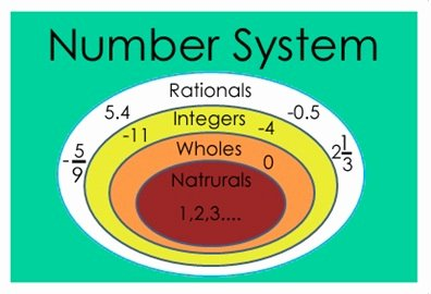 The Number System Worksheet Best Of Number Systems Worksheet for Class 5 Mycbseguide