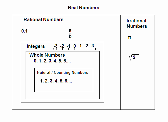 The Number System Worksheet Lovely the Number System Wikiversity