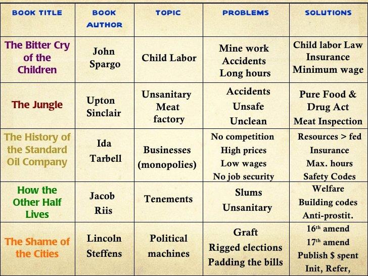 The Progressive Era Worksheet Best Of Progressive Era Supporters & Platforms