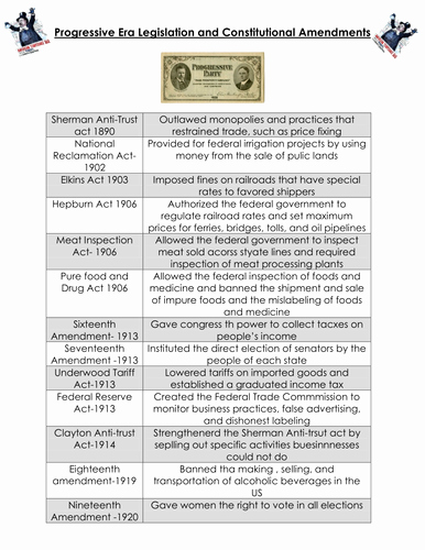 The Progressive Era Worksheet Elegant Progressive Era Legislation and Constitutional Amendments