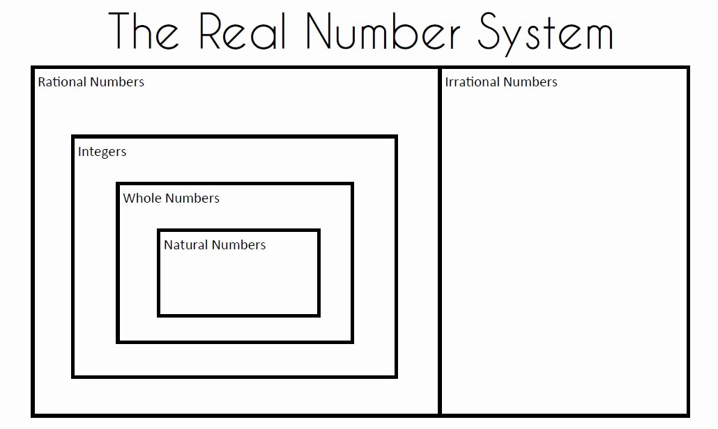 The Real Number System Worksheet New Math = Love Algebra 2 Skill 1 Classifying Real Numbers
