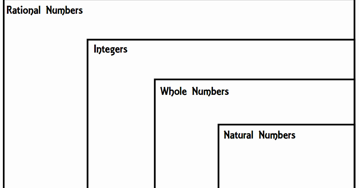 The Real Number System Worksheet New Teaching In An organized Mess Rational Numbers Venn Diagram