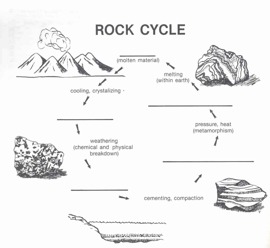 The Rock Cycle Worksheet Awesome Rock Cycle Diagram Worksheet Diagram