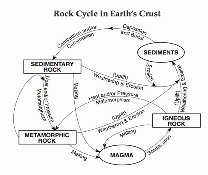 The Rock Cycle Worksheet Inspirational Rock Cycle Worksheet