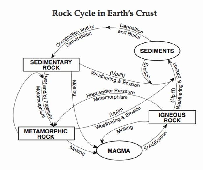 The Rock Cycle Worksheet Inspirational Rock Cycle Worksheet
