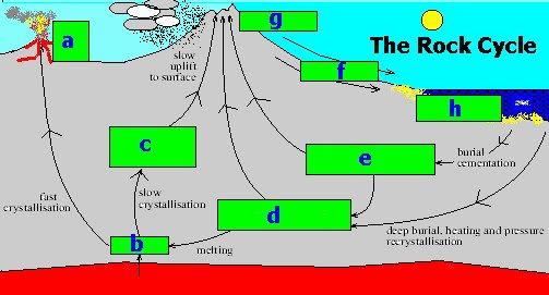 The Rock Cycle Worksheet Luxury Rock Cycle Worksheet