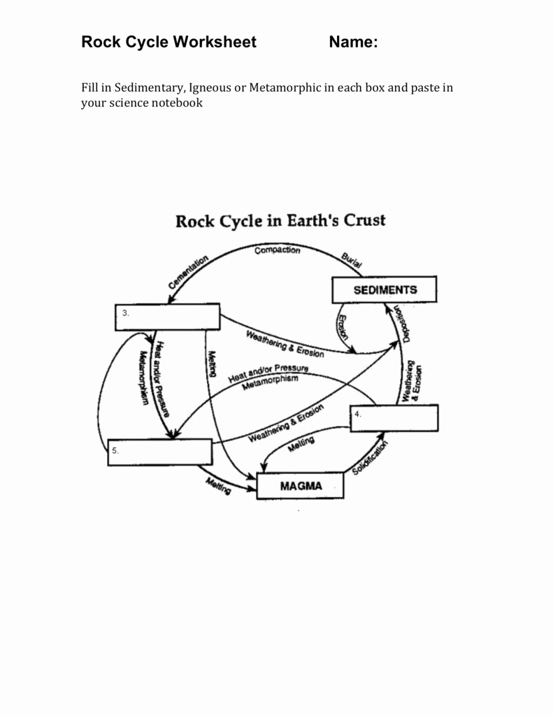 The Rock Cycle Worksheet Luxury Rock Cycle Worksheet