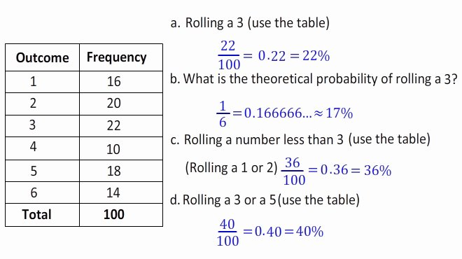 Theoretical and Experimental Probability Worksheet Lovely theoretical Vs Experimental Probability