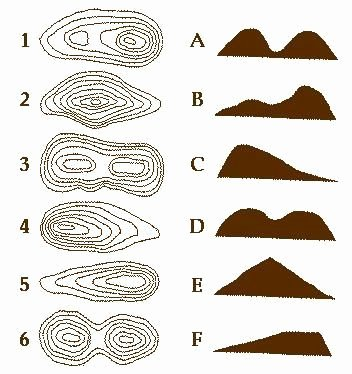 Topographic Map Reading Worksheet Unique How to Read topographic Maps Science