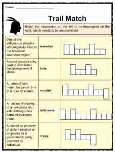 Trail Of Tears Worksheet Inspirational Trail Of Tears Facts Information & Worksheets