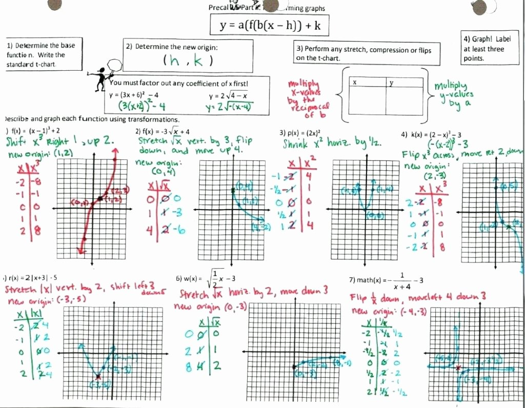 Transformations Of Functions Worksheet Answers Inspirational Square Root Equation Graph