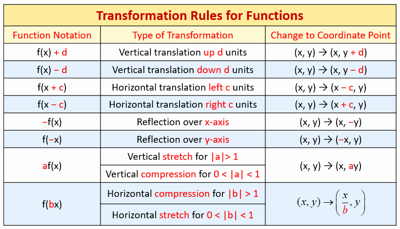 Transformations Of Functions Worksheet Answers Unique Horizontal and Vertical Graph Stretches and Pressions