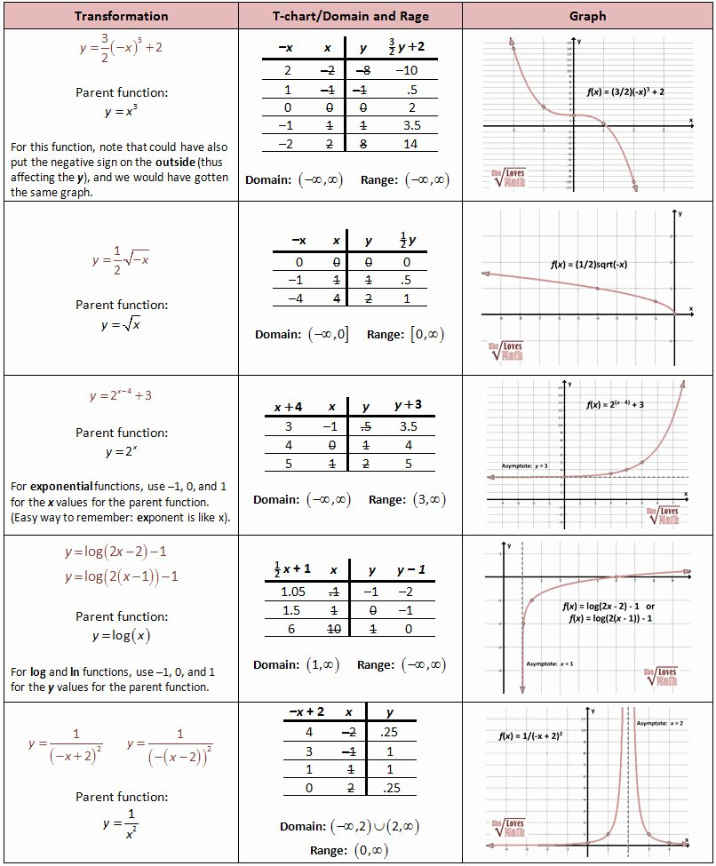 Transformations Of Functions Worksheet Beautiful Transformations Functions Worksheet