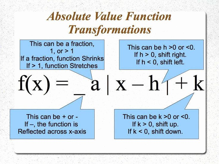 Transformations Of Functions Worksheet Lovely Function Transformations Worksheet