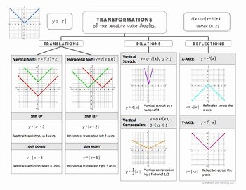 Transformations Of Functions Worksheet Luxury Transformations Of Functions Lesson Absolute Value by