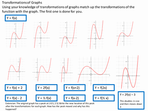 Transformations Of Graphs Worksheet Awesome Transformation Of Graphs by Jacktulloch Teaching