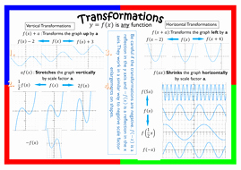 Transformations Of Graphs Worksheet Awesome Transformation Of Graphs Functions by Slomas91