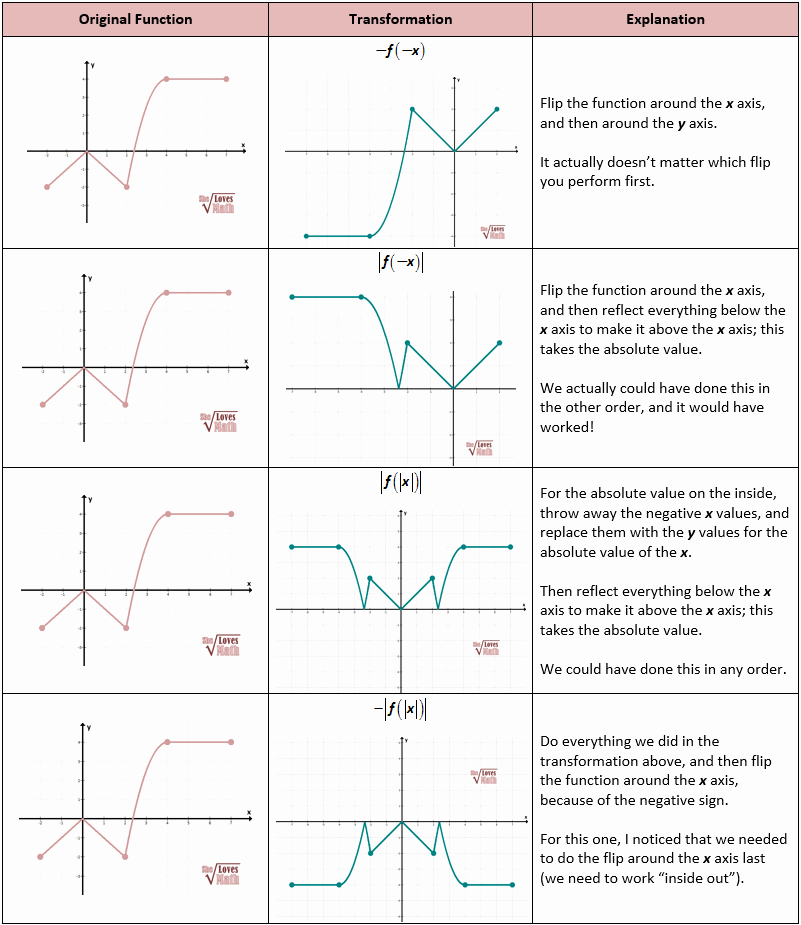 Transformations Of Graphs Worksheet Unique More Absolute Value Transformations