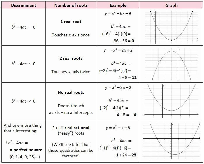 Transformations Of Quadratic Functions Worksheet Elegant Quadratic formula Discriminant
