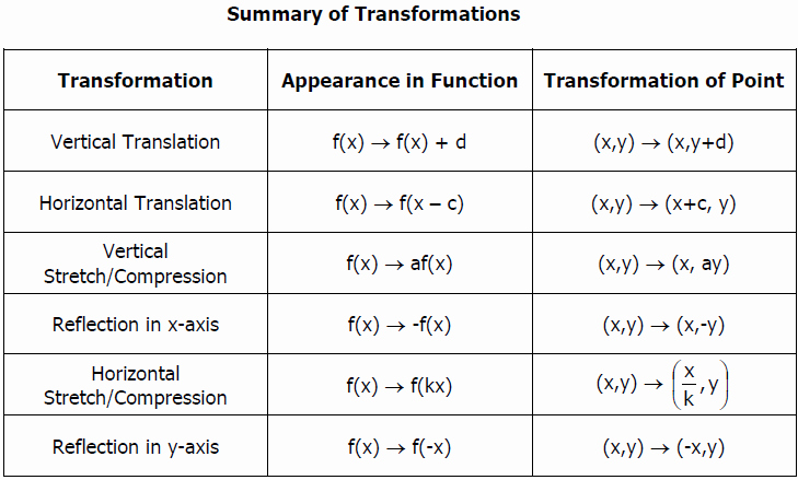 Transformations Of Quadratic Functions Worksheet Fresh Transformations Of Functions