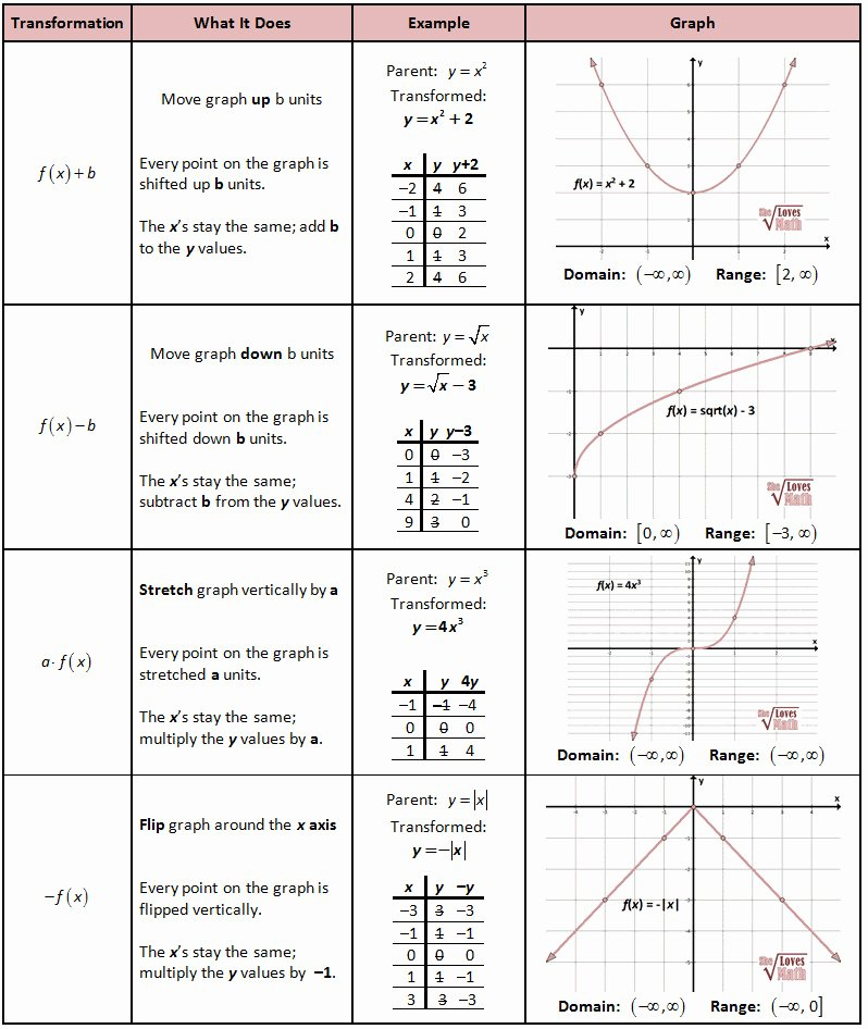Transformations Of Quadratic Functions Worksheet Inspirational Function Transformations Worksheet