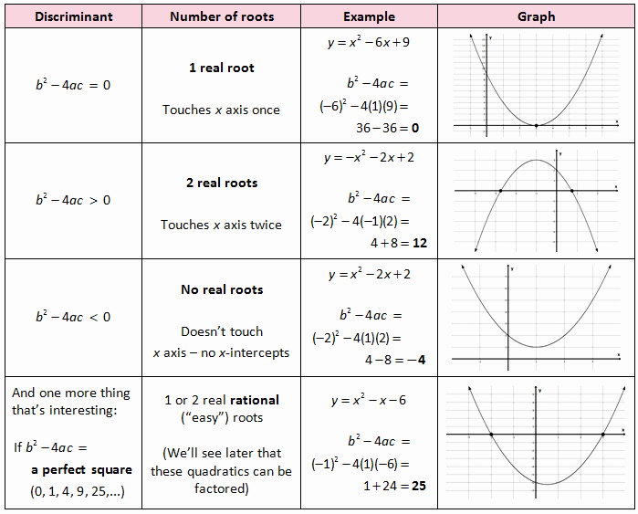 Transformations Of Quadratic Functions Worksheet Inspirational Ms Wu S Pdp Precal Class Tutorial Fall