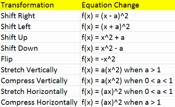 Transformations Of Quadratic Functions Worksheet Luxury Transformations Of Quadratic Functions Video & Lesson